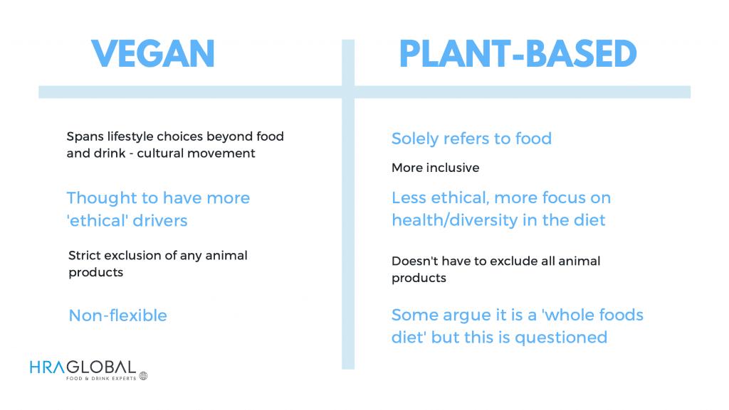 vegan vs plant based infographic