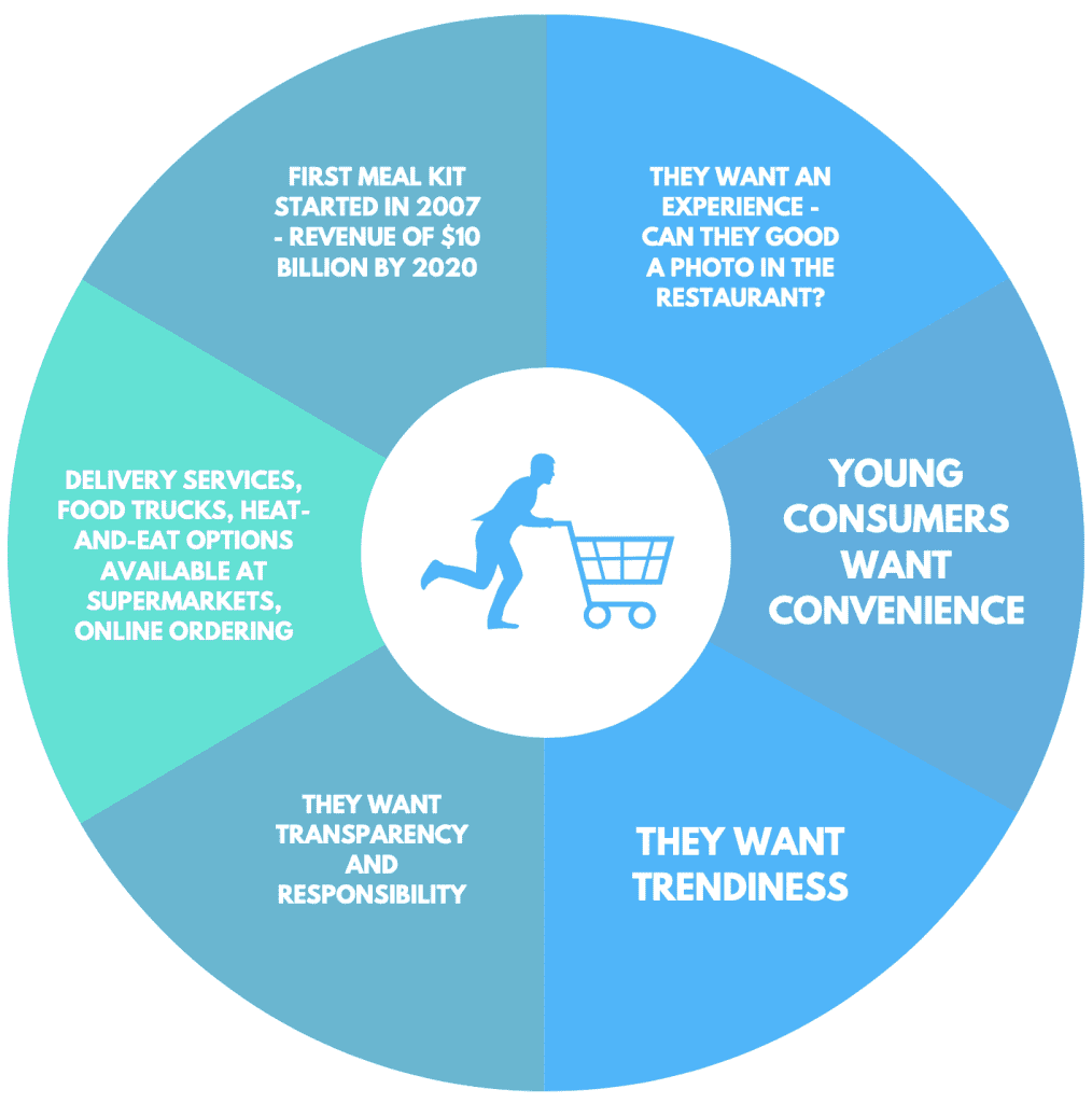 generational change and convenience infographic