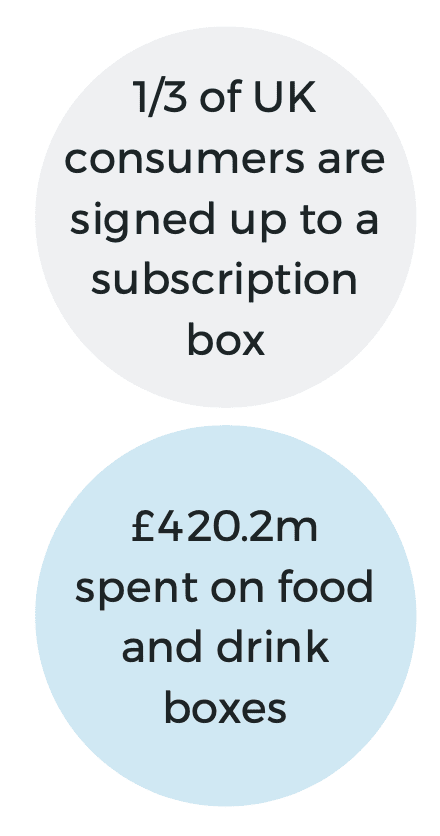 stats on subscription boxes