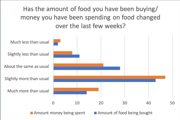 covid-19 spending habit graph